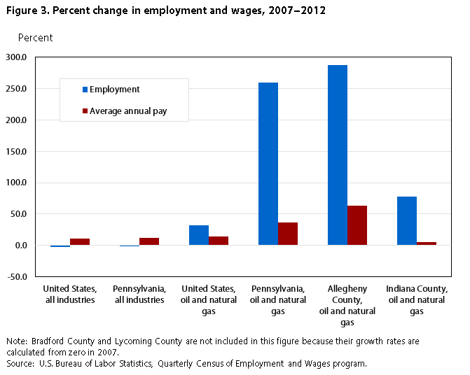a history of trends in wages in the united states Trends in high school dropout and completion rates in the united states: 1972–2009 compendium report ies 2012-006 u s department of education.
