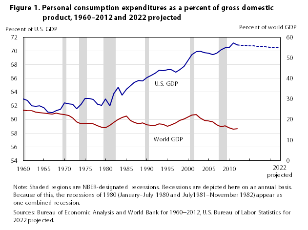 Consumer spending in relation to job losses and gains