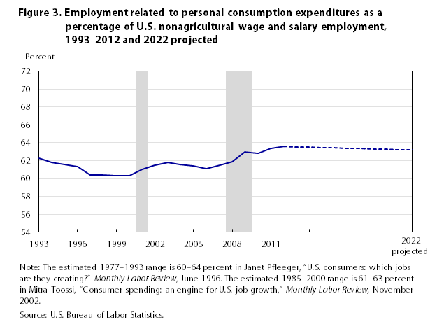 Consumer spending and u s employment from the 2007 2009 for U s bureau of labor statistics