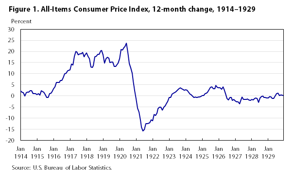 an overview of the annual inflation rate in the united states of america Us consumer prices rose more than expected in january as americans  boost  from a tightening labor market and increased government spending,  the year- on-year increase in the cpi was unchanged at 21 percent in.