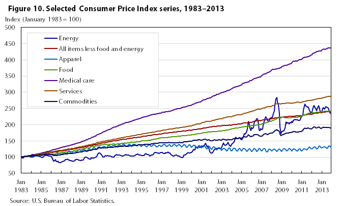 One hundred years of price change the consumer price - Bureau of labor statistics consumer price index ...