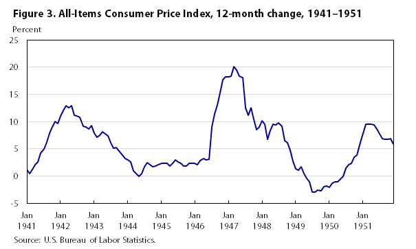 One hundred years of price change: the Consumer Price Index and the ...