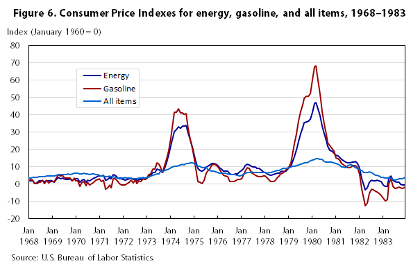 One Hundred Years Of Price Change The Consumer Index And
