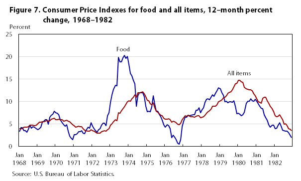 One Hundred Years Of Price Change The Consumer Price Index And The American Inflation Experience Monthly Labor Review U S Bureau Of Labor Statistics