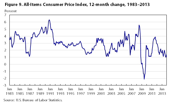One hundred years of price change: the Consumer Price Index