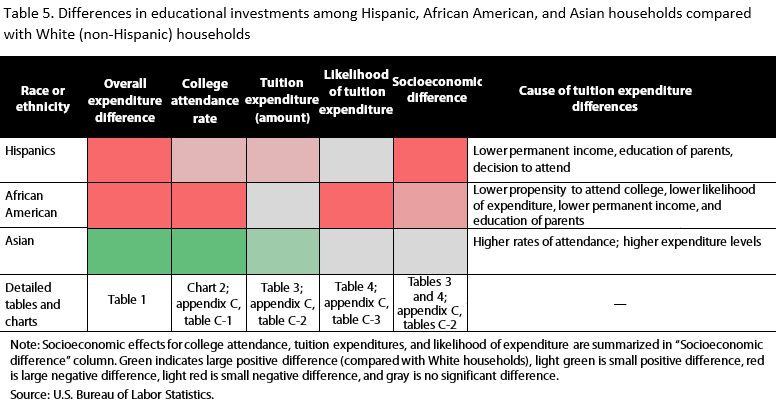 b4c8e8c11 Investment in higher education by race and ethnicity   Monthly Labor  Review  U.S. Bureau of Labor Statistics