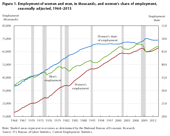 employment of women Tables 1 changes in employment of women—prewar, war, and postwar  periods 2 2 percent distribution of women 14 years and over in the population,  by.