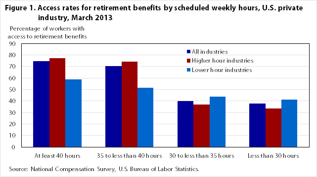 Figure 1. Access rates for retirement benefits by scheduled weekly hours, U.S. private industry, March 2013