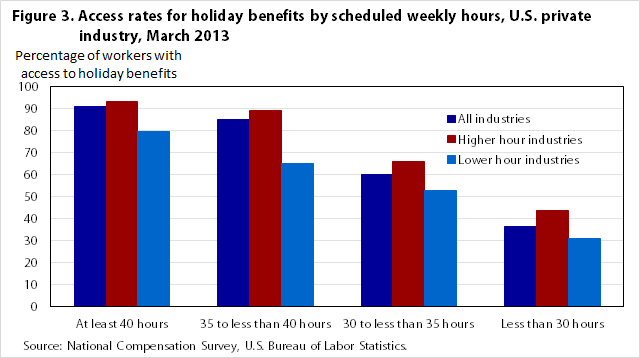 Figure 3. Access rates for holiday benefits by scheduled weekly hours, U.S. private industry, March 2013