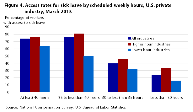 Figure 4. Access rates for sick leave by scheduled weekly hours, U.S. private industry, March 2013