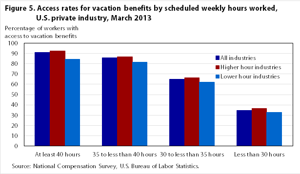 Figure 5. Access rates for vacation benefits by scheduled weekly hours worked, U.S. private industry, March 2013