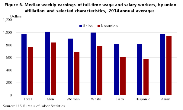 Median weekly earnings of full-time wage and salary workers, by union affiliation and selected characteristics, 2014 annual averages