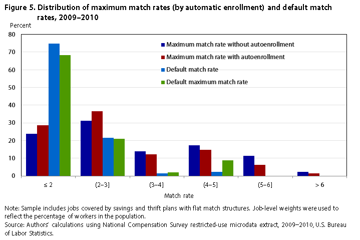 Automatic Enrollment Employer Match Rates And Employee
