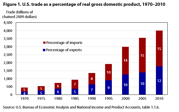 Image result for countries exports and imports percentages of gdp