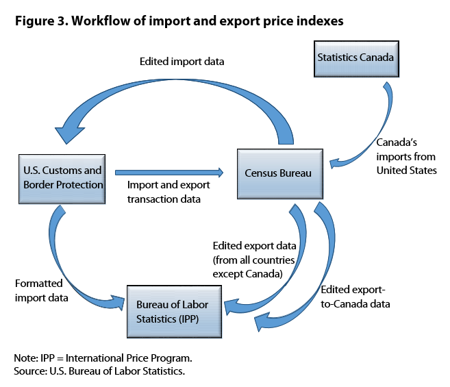 Figure 3. Workflow of import and export price indexes