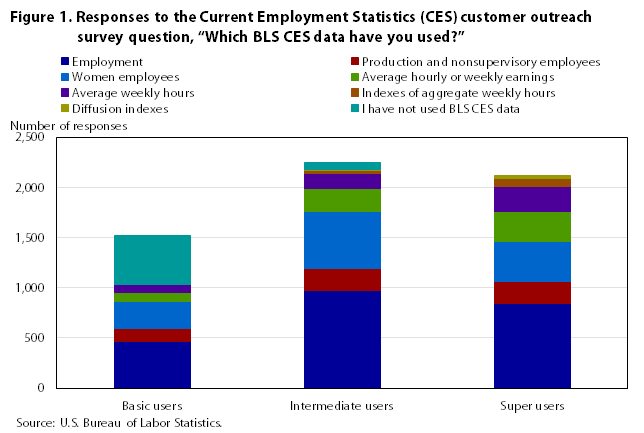 an analysis of the employment according to bureau of labor statistics