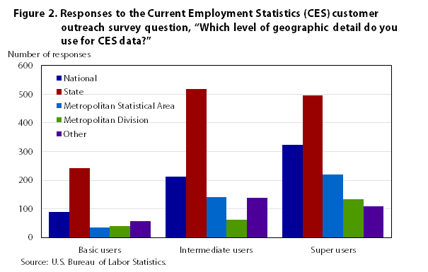 Analysis of the current employment statistics program for U s bureau of labor statistics