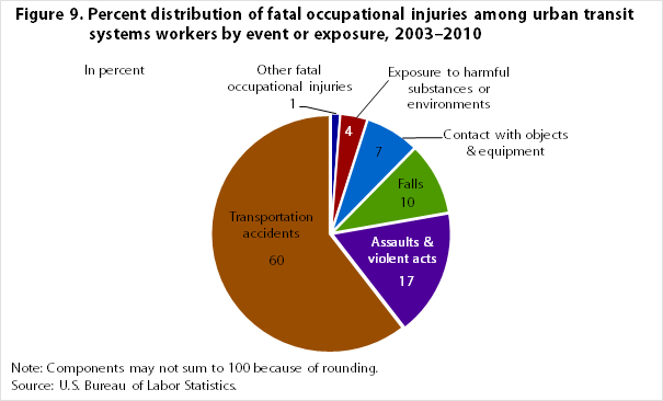 Workers On Wheels >> When the wheels on the bus stop going round and round: occupational injuries, illnesses, and ...
