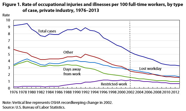 The Quest For Meaningful And Accurate Occupational Health