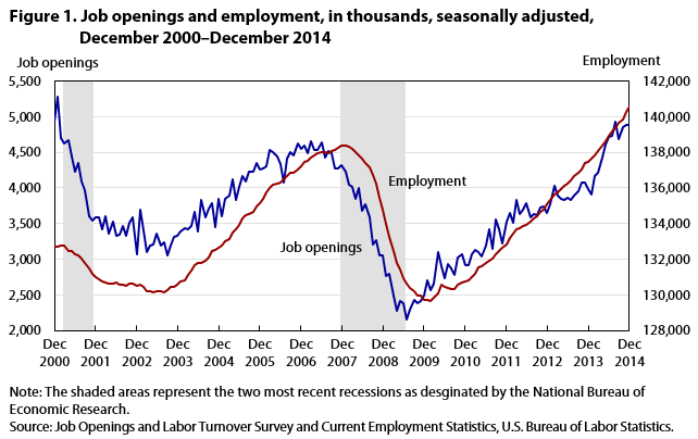 job openings reach a new high hires and quits also increase