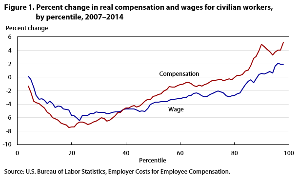 Compensation inequality figure 1