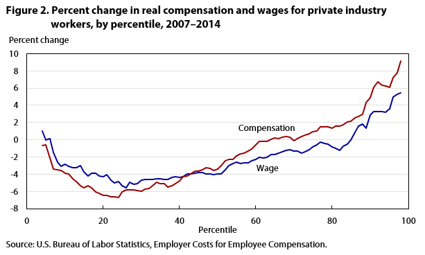 Compensation inequality figure 2