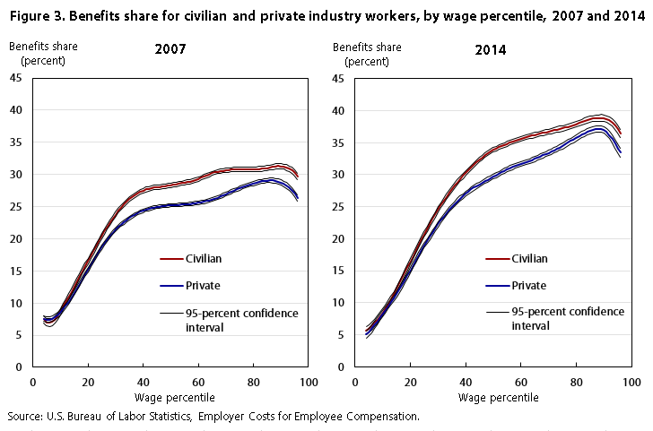 Compensation inequality figure 3