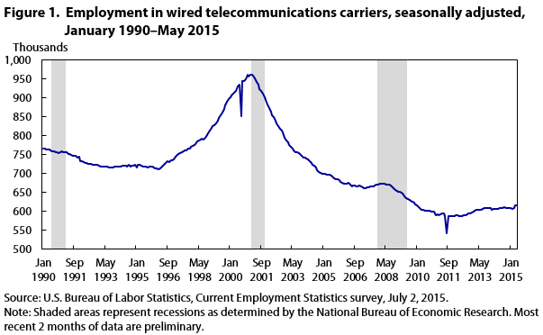 Graph of employment in wired telecommunications carriers