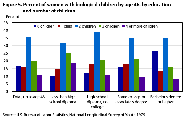 Key Findings From National Longitudinal >> The National Longitudinal Surveys Of Youth Research Highlights