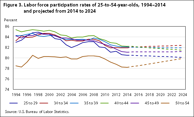 Labor force projections to 2024: the labor force is growing