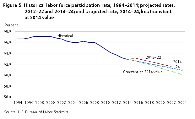 Labor force projections to 2024: the labor force is growing, but