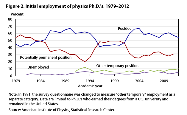 STEM crisis or STEM surplus? Yes and yes : Monthly Labor