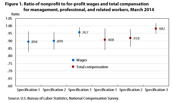 Nonprofit pay and benefits: estimates from the National