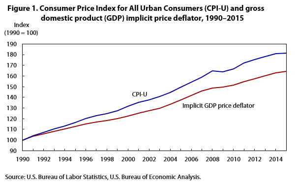 US GDP Implicit Price Deflator Historical Data