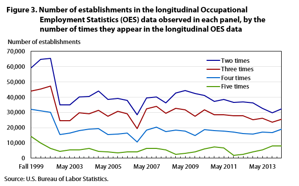 Figure 3. Number of establishments in the longitudinal Occupational Employment Statistics (OES) data observed in each panel, by the number of times they appear in the longitudinal OES data
