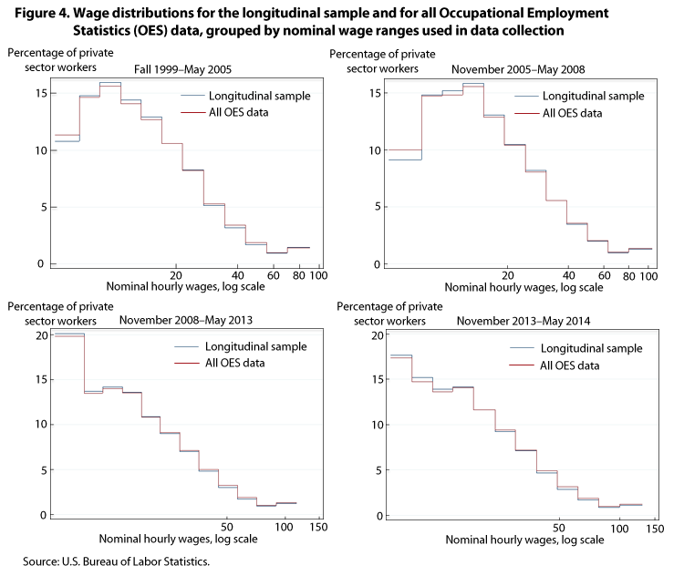 Figure 4. Wage distributions for the longitudinal sample and for all Occupational Employment Statistics (OES) data, grouped by nominal wage ranges used in data collection, in percent