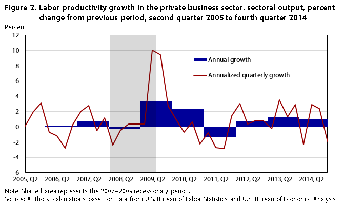 A Management-Based Approach to Service Sector Productivity