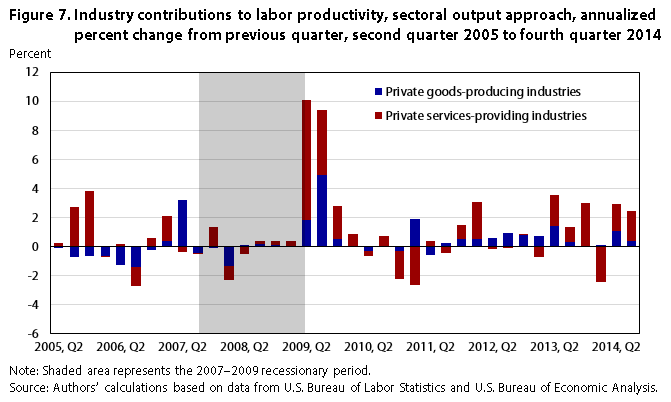 Measuring quarterly labor productivity by industry : Monthly Labor