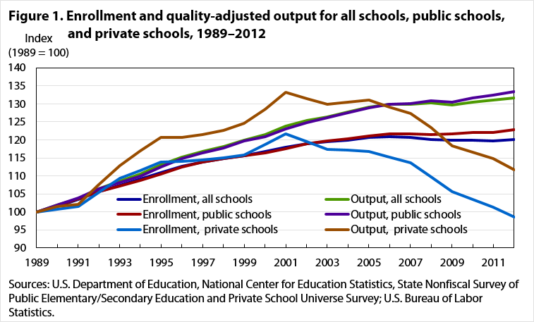 Fig. 1 Enrollment and quality adjusted output for all schools
