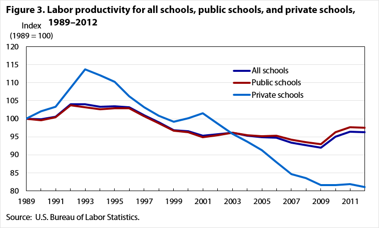 Fig 3. Labor productivity for all schools