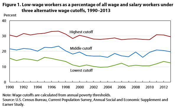 Figure 1. Low-wage workers as a percentage of all workers