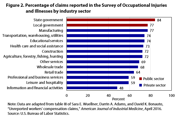 Figure 2 Percentage of claims reported in SOII by establishment size