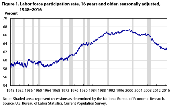 Figure 1. Labor force participation rate, 16 years and older, seasonally adjusted, 1948‒2016