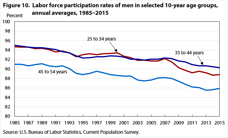 Figure 10. Labor force participation rates of men in selected 10-year age groups, annual averages, 1985‒2015