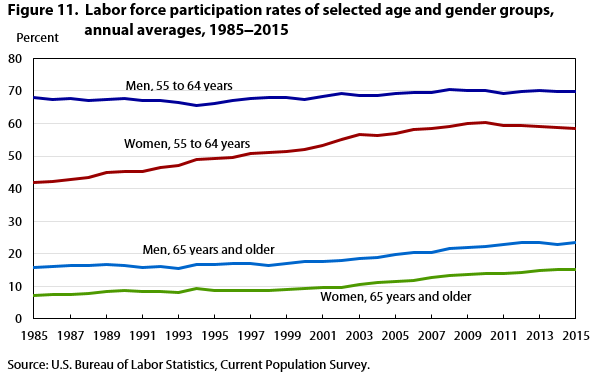 Figure 11. Labor force participation rates of selected age and gender groups, annual averages, 1985‒2015