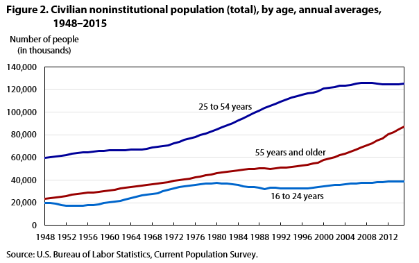 Figure 2. Civilian noninstitutional population (total), by age, annual averages, 1948‒2015