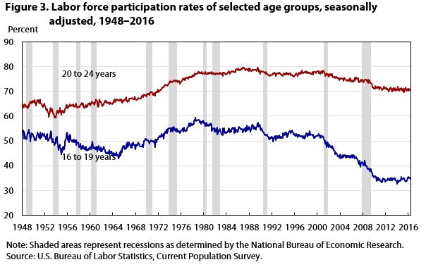 Figure 3. Labor force participation rates in selected age groups, seasonally adjusted, 1948‒2016