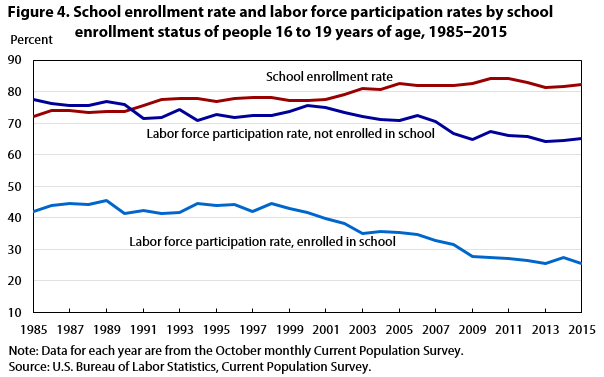 Figure 4. School enrollment rate and labor force participation rates by school enrollment status of people 16 to 19 years of age, 1985‒2015