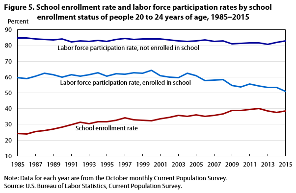 Figure 5. School enrollment rate and labor force participation rates by school enrollment status of people 20 to 24 years of age, 1985‒2015