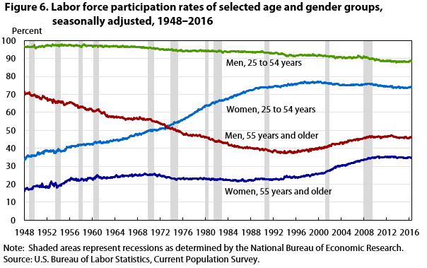 Figure 6. Labor force participation rates of selected age and gender groups, seasonally adjusted, 1948‒2016